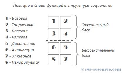 Структура соционического типа