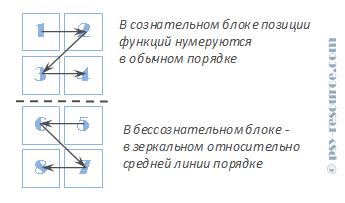 Нумерация позиций в структуре типа
