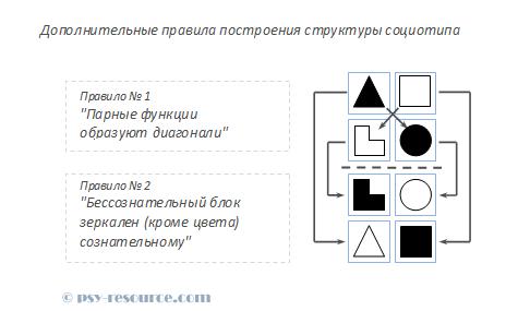 Дополнительные правила построения структуры социотипа