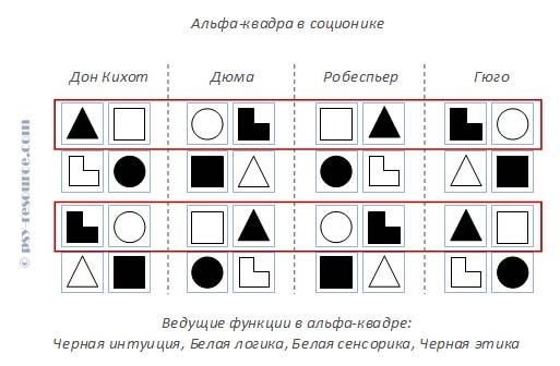 Альфа-квадра в соционике