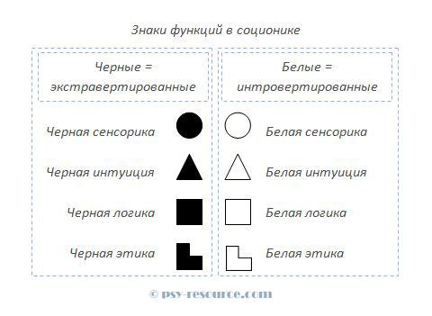 Знаки функций в соционике
