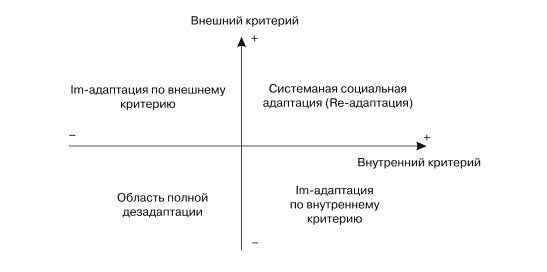 социально-психологическая адаптация